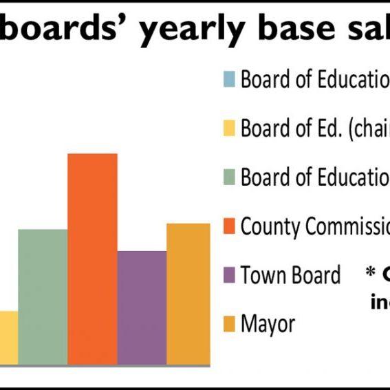 salaries chart rev web